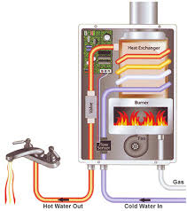 Are Tankless Water Heaters Worth The Investment