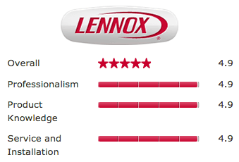 lennox-review-rating
